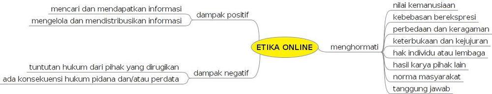 Etika_online