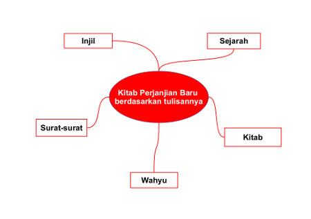 Mind-map Pembagian PB