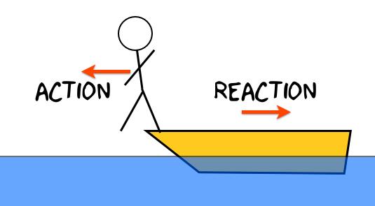 Hukum III Newton (Sumber http://gateplanet.com)